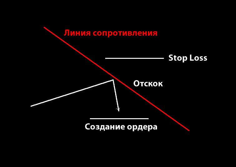 Линия сопротивления в Форекс